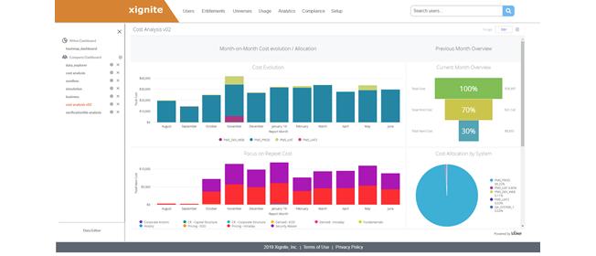 Xignite Market Data Cloud Platform Dashboard with XMon