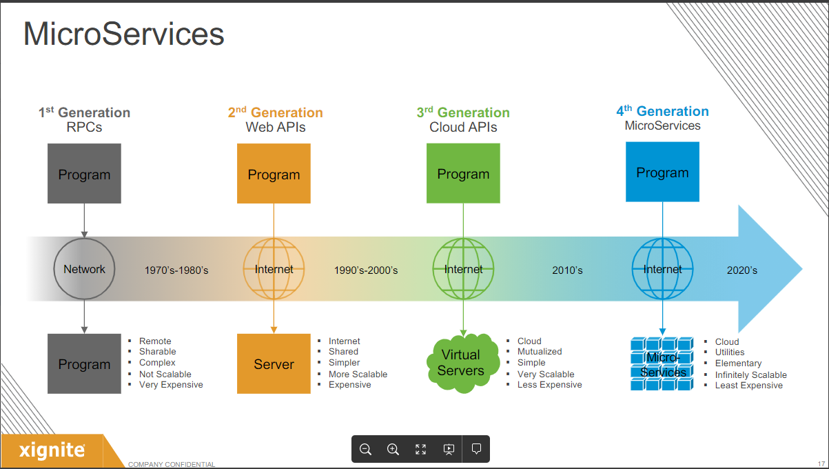 Xignite explains the evolution of microservices