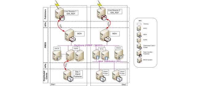 Xignite Microservices Architecture