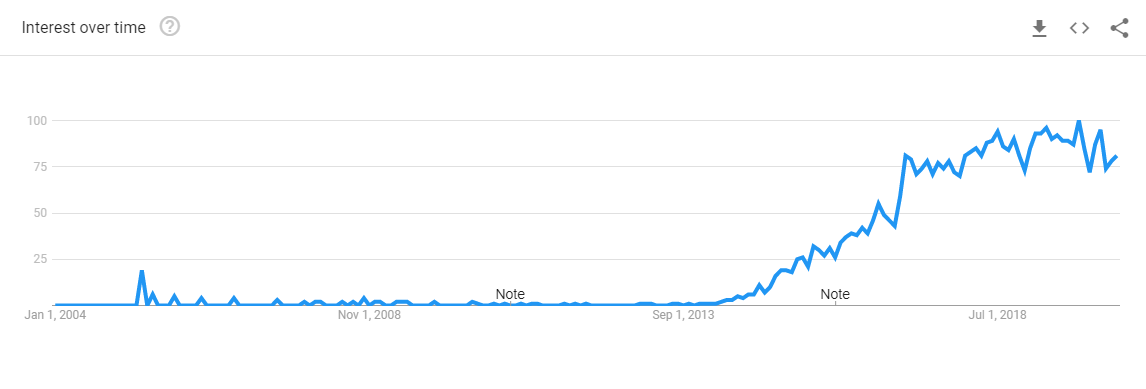 """Google Trends - Query for """"microservices"""" since 2004"""