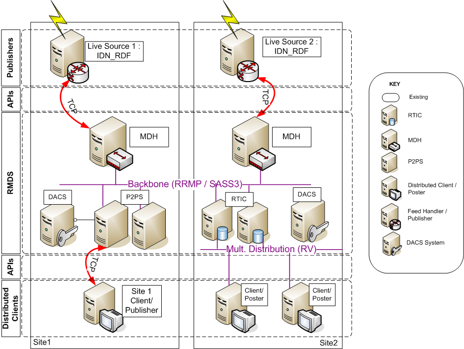 Typical Multi-Level Legacy Market Data Infrastructure (Source: Wikimedia Commons)